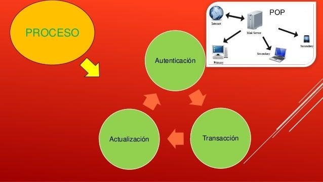 Autenticación TransacciónActualización PROCESO