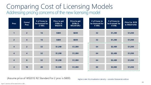 Windows Server Pricing | Directions on Microsoft