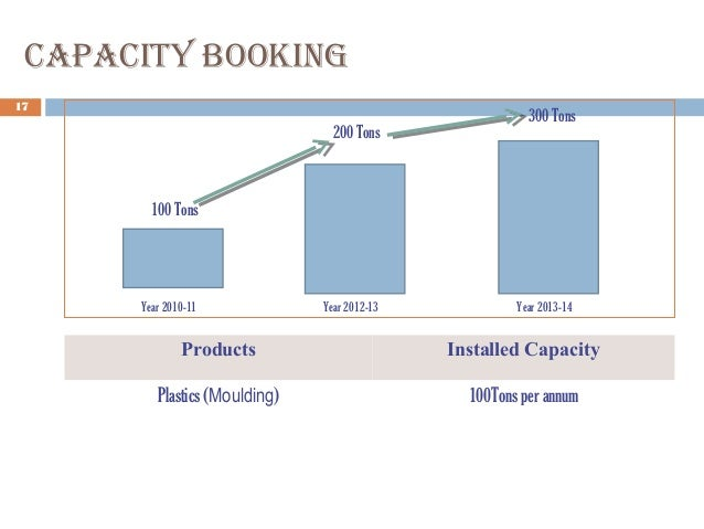 CapaCity Booking 17 Products Installed Capacity Plastics (Moulding) 100Tons per annum 100 Tons 200 Tons Year 2010-11 Year ...