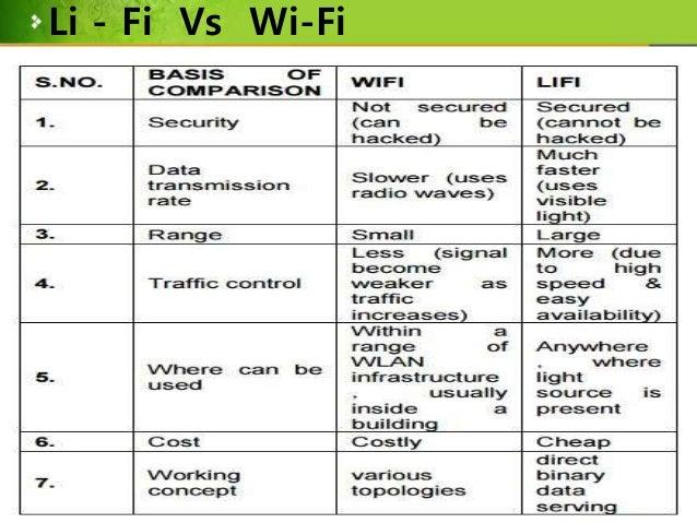 Li Fi The Future Technology