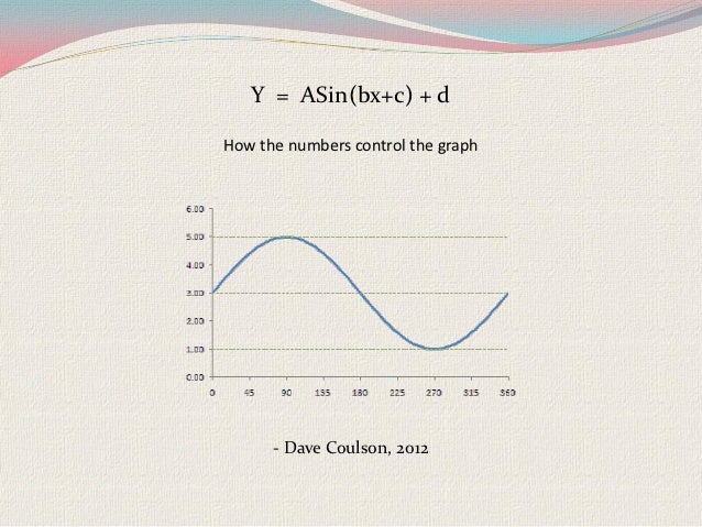 Y = ASin(bx+c) + dHow the numbers control the graph      - Dave Coulson, 2012