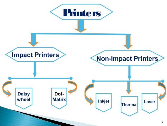 non impact printing What is the difference between impact printers & non-impact printers by carol finch.