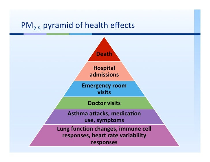 Yawn Measuring The Public Health Impacts Of Air