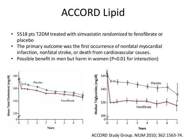 The ACCORD Lipid Study: Fenofibrate Doesn't Help