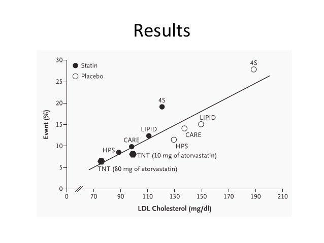 NHLBI Stops the AIM-HIGH Trial of Niacin - CardioExchange