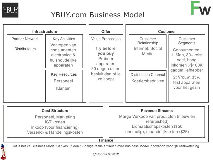 YBUY.com Business Model               Infrastructure                                 Offer                             Cus...