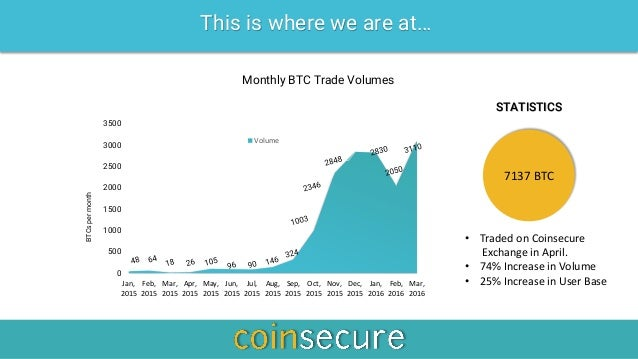bigest buy bitcoin British-Virgin