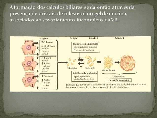 Características semiológicas desta dor:  Visceral – portanto mal localizada, mas, tipicamente sentida na região epigástr...