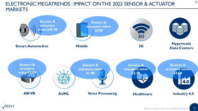 Status of the MEMS Industry 2018 Market and technology Report by Yole Développement Slide 2