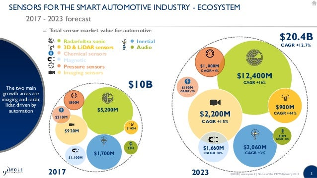 Status of the MEMS Industry 2018 Market and technology Report by Yole Développement Slide 3