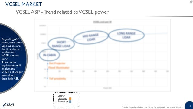 VCSELs Technology Industry and Market Trends