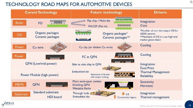 Trends in Automotive Packaging 2018 by Yole Développement