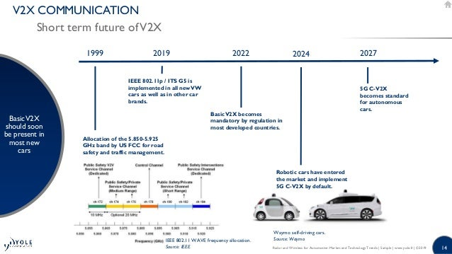 Radar and Wireless for Automotive: Market and Technology