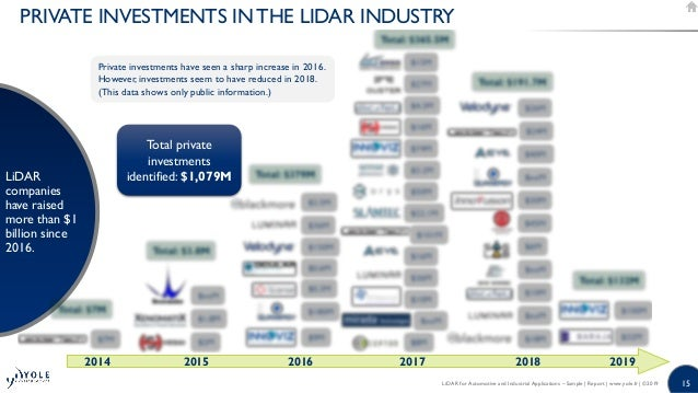 LiDAR for Automotive and Industrial Applications 2019 by Yole Dévelop…