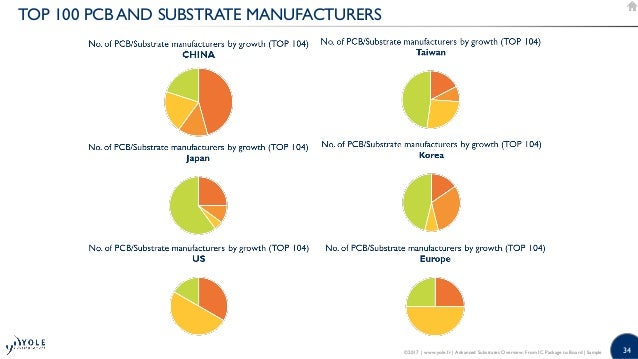 Advanced Substrates Overview: From IC Package to Board