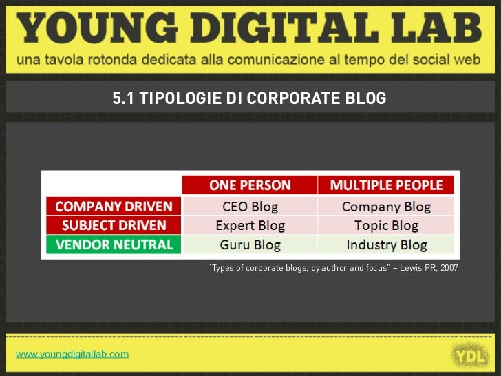 """5.1 TIPOLOGIE DI CORPORATE BLOG                                                """"Types of corporate blogs, by author and fo..."""