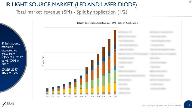 Ir Leds And Vcsels Technology Applications And Industry