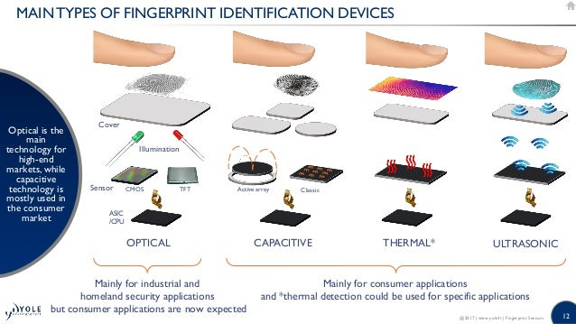 Iphone  Fingerprint Sensor