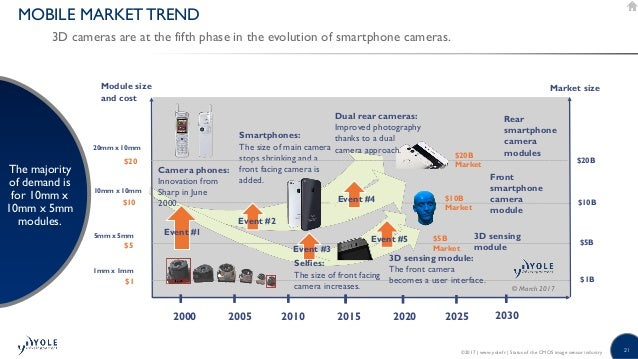 28 The Overarching Objective is to besides African Fashion likewise 5 The Global Food and Beverage together with 4 Definition of Mega Trends Impact likewise Gartner Top 10 Strategic Technology Trends For 2018. on mega trends presentation