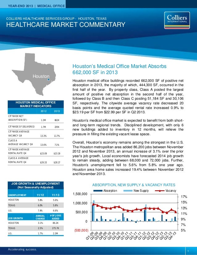 YEAR-END 2013   MEDICAL OFFICE Accelerating success. HOUSTON MEDICAL OFFICE MARKET INDICATORS 2012 2013 CITYWIDE NET ABSOR...