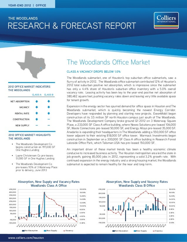 RESEARCH & FORECAST REPORT THE WOODLANDS www.colliers.com/houston The Woodlands Office Market CLASS A VACANCY DROPS BELOW ...
