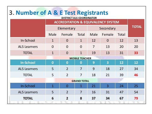 year end accomplishment report in als Annual report | 3 2017 | als limited company profile als is a leading testing,  inspection and certification company head quartered in.
