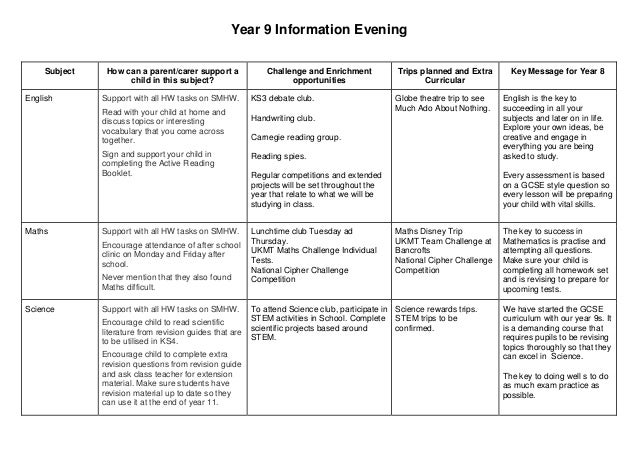 Year 9 Information Evening Subject How can a parent/carer support a child in this subject? Challenge and Enrichment opport...