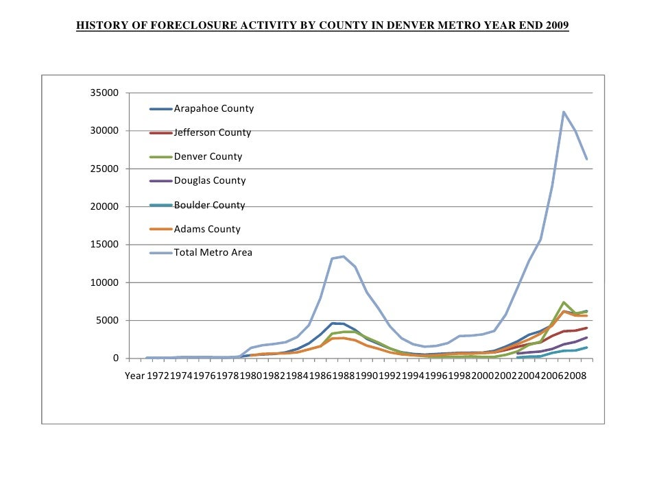 HISTORY OF FORECLOSURE ACTIVITY BY COUNTY IN DENVER METRO YEAR END 2009       35000                   ArapahoeCounty   30...