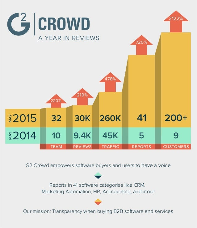 A YEAR IN REVIEWS Our mission: Transparency when buying B2B software and services G2 Crowd empowers software buyers and us...