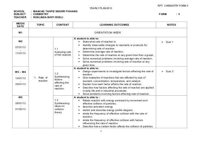 RPT: CHEMISTRY FORM 5                                                          YEARLY PLAN 2013SCHOOL     : MAAHAD TAHFIZ ...