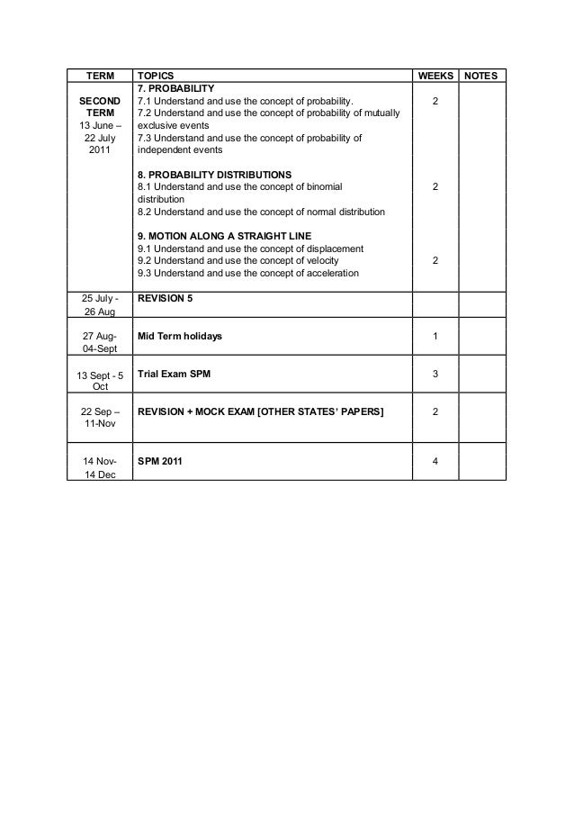 Form 3 revision papers term 1