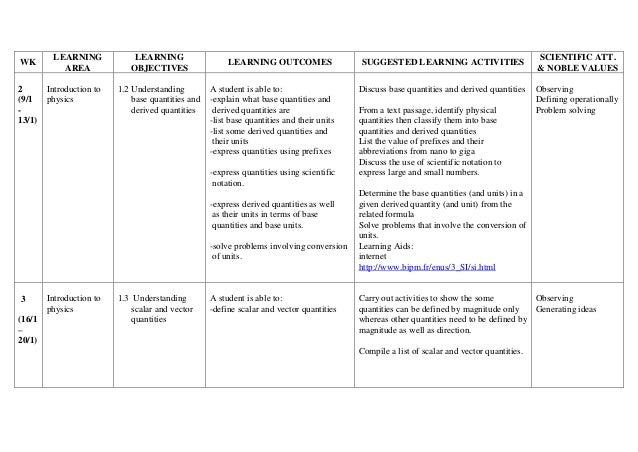 yearly lesson plan template - Acur.lunamedia.co