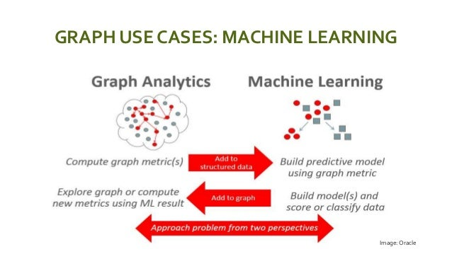 GRAPH USE CASES: MACHINE LEARNING  Image: Oracle
