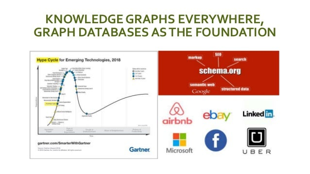KNOWLEDGE GRAPHS EVERYWHERE, GRAPH DATABASES ASTHE FOUNDATION