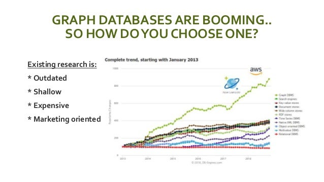 GRAPH DATABASES ARE BOOMING.. SO HOW DOYOU CHOOSE ONE?  Existing research is:  * Outdated  * Shallow  * Expensive  * ...