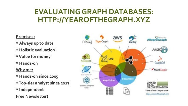 EVALUATING GRAPH DATABASES: HTTP://YEAROFTHEGRAPH.XYZ  Premises:  * Always up to date  * Holistic evaluation  *Value f...