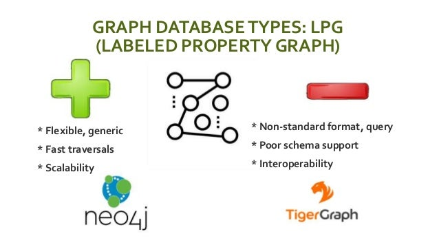 GRAPH DATABASETYPES: LPG (LABELED PROPERTY GRAPH)  * Non-standard format, query  * Poor schema support  * Interoperabil...