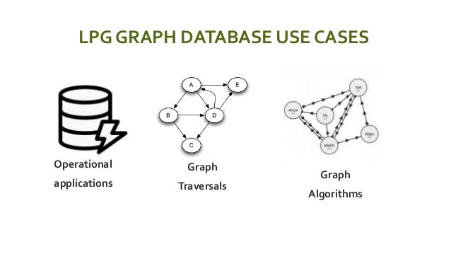 LPG GRAPH DATABASE USE CASES  Operational  applications  Graph  Traversals  Graph  Algorithms
