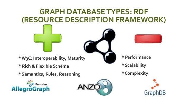 GRAPH DATABASETYPES: RDF (RESOURCE DESCRIPTION FRAMEWORK)  * W3C: Interoperability, Maturity  * Rich & Flexible Schema ...