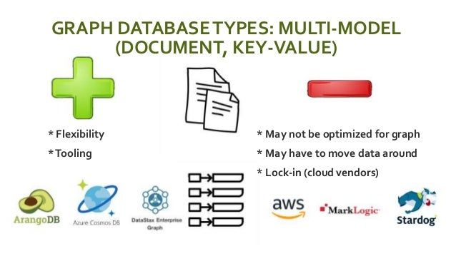 GRAPH DATABASETYPES: MULTI-MODEL (DOCUMENT, KEY-VALUE)  * Flexibility  *Tooling  * May not be optimized for graph  * M...
