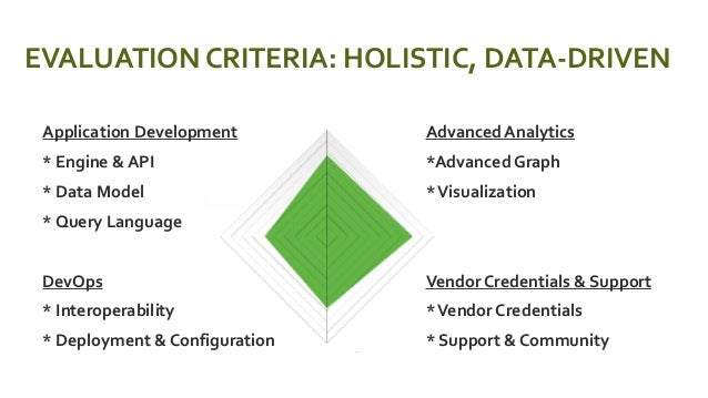 EVALUATION CRITERIA: HOLISTIC, DATA-DRIVEN  Application Development  * Engine & API  * Data Model  * Query Language  ...