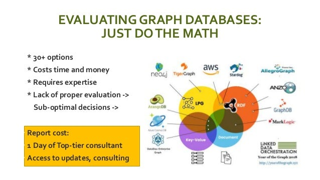 EVALUATING GRAPH DATABASES: JUST DOTHE MATH  * 30+ options  * Costs time and money  * Requires expertise  * Lack of pr...