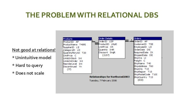 THE PROBLEMWITH RELATIONAL DBS  Not good at relations!  * Unintuitive model  * Hard to query  * Does not scale