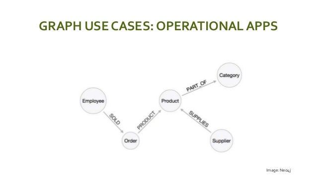 GRAPH USE CASES: OPERATIONAL APPS  Image: Neo4j