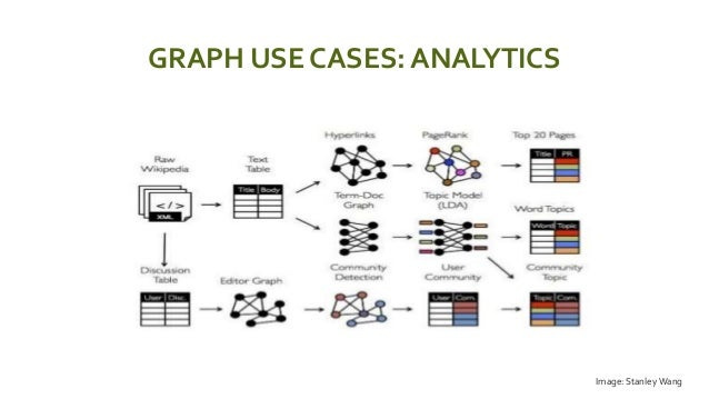 GRAPH USE CASES: ANALYTICS  Image: Stanley Wang