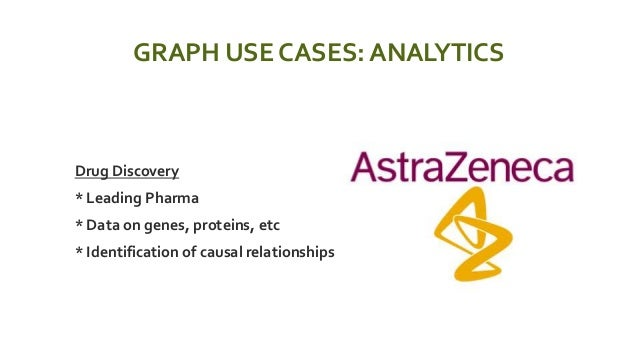 GRAPH USE CASES: ANALYTICS  Drug Discovery  * Leading Pharma  * Data on genes, proteins, etc  * Identification of caus...