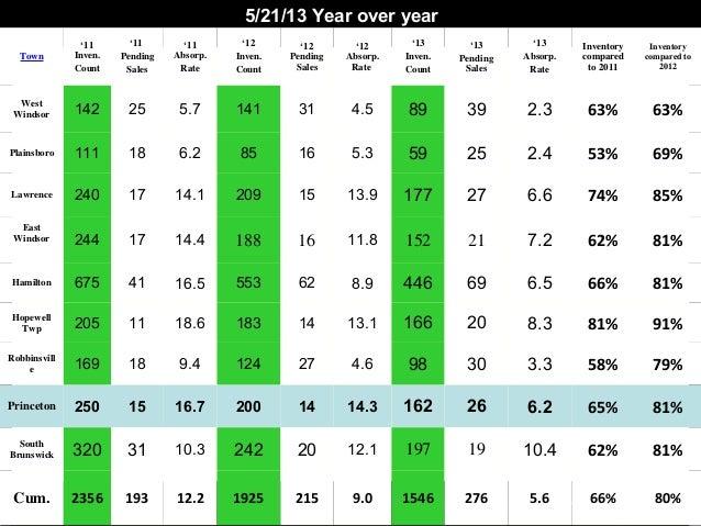 2006 - 2008 Core Market Comparison: Week of 10/13/08Town'11Inven.Count'11PendingSales'11Absorp.Rate'12Inven.Count'12Pendin...