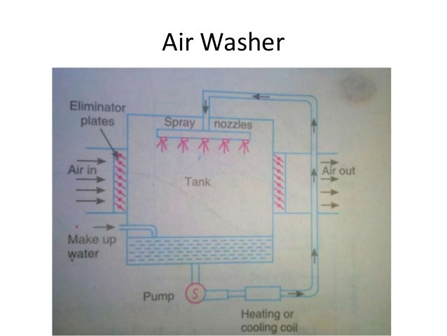 air washer diagram block and schematic diagrams \u2022 diagram of top loading washing machine year round air conditioning rh slideshare net how a washing machine works diagram air washer schematic
