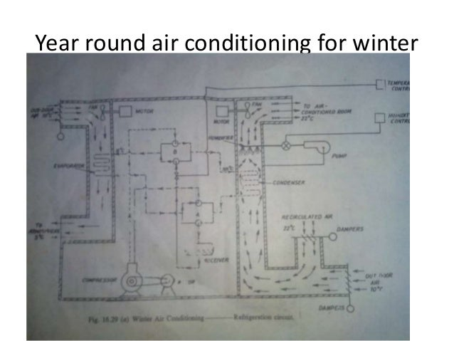 Year Round Air Conditioning