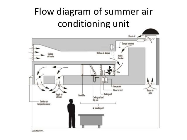 Room Air Conditioner Output Temperature